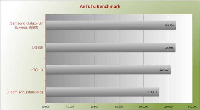 Benchmark Antutu LG G5 vs HTC 10 Snapdragon 820 chip