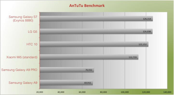 Samsung Galaxy A9 PRO Antutu Benchmark Review vs iPhone 6s S7 HTC 10 LG G5