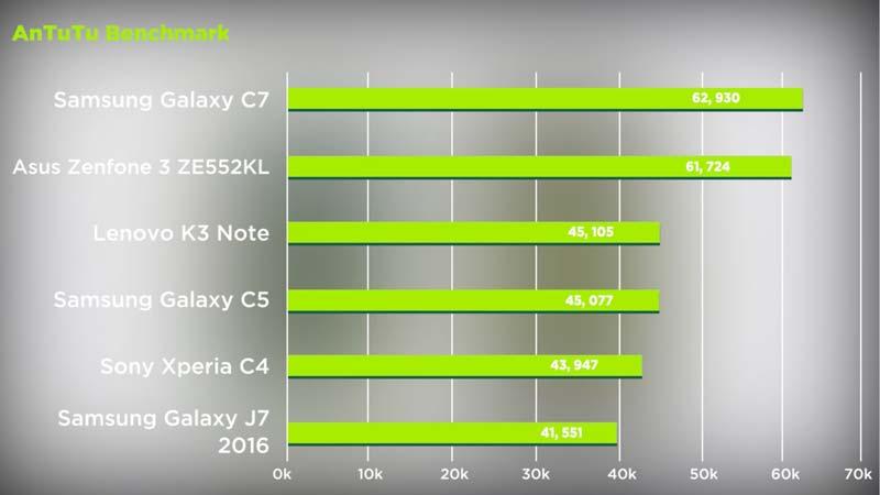 Benchmark Speed Test Samsung Galaxy C7 Vs Zenfone 3