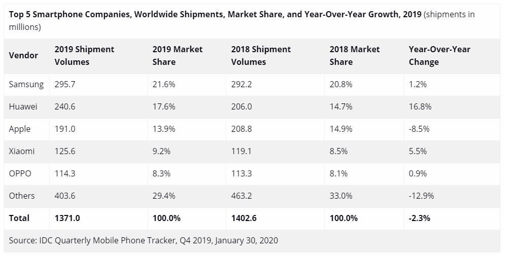 report-samsung-tops-worldwide-shipment-huawei-beats-apple-photo