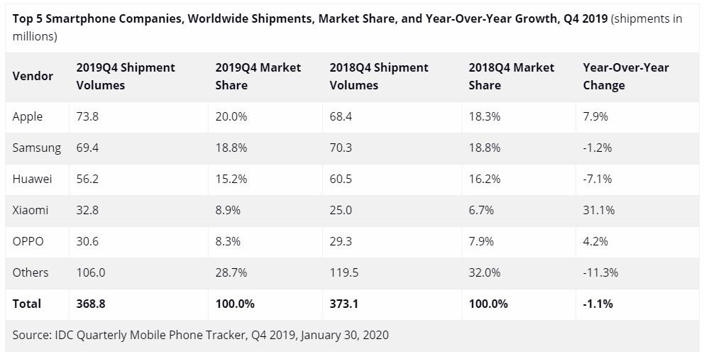 report-samsung-tops-worldwide-shipment-huawei-beats-apple