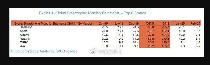 google-less-huawei-continue-to-plummet-as-xiaomi-overtakes