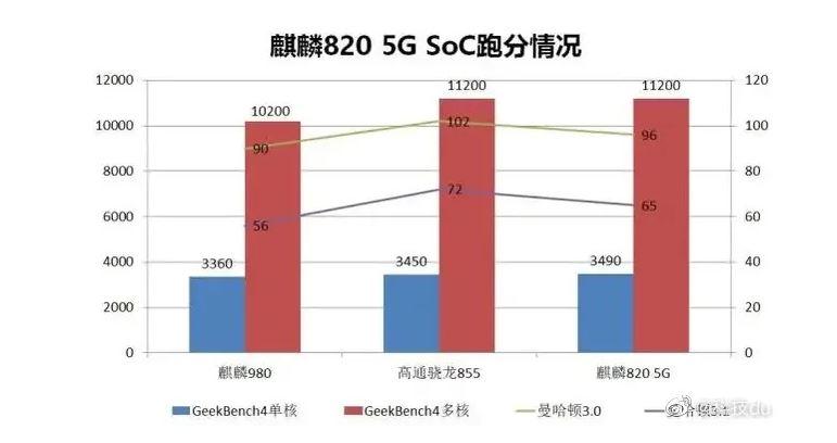 kirin-820-mid-range-soc-is-powerful-than-snapdragon-855
