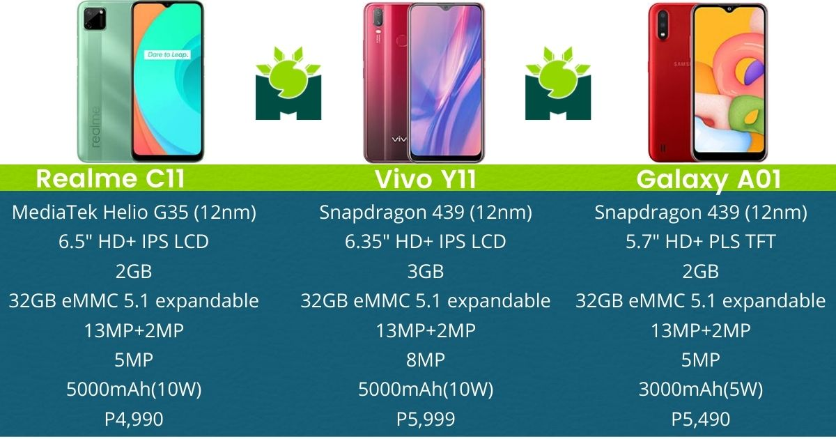 realme-c11-vs-vivo-y11-vs-samsung-a01-specs-comparison