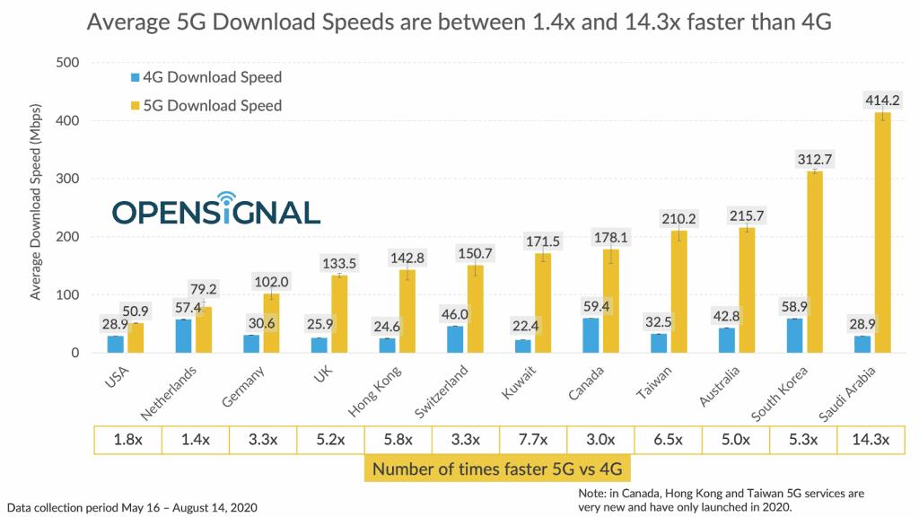 5G download speed