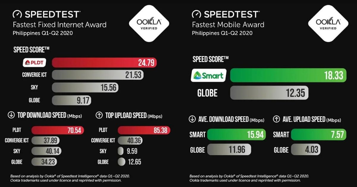 ookla-internet-award-converge-embarrasses-globe-while-pldt-smart-lead