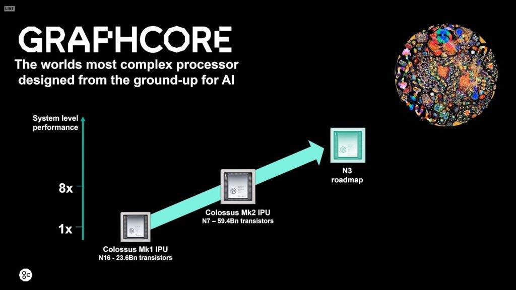 Graphcore to use TSMC 3nm