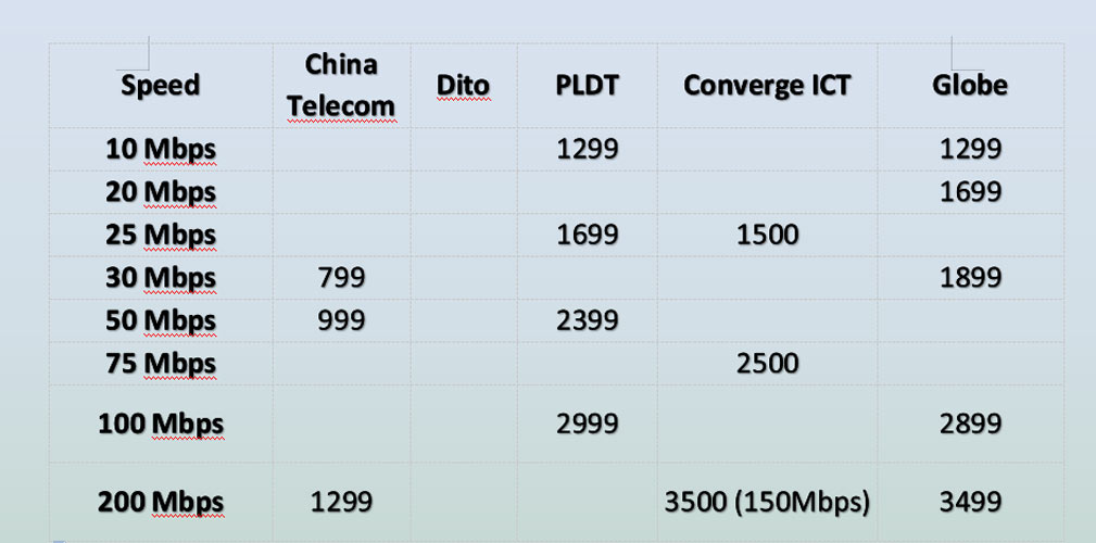internet-fiber-plans-philippines-china-dito-converge-pldt-globe