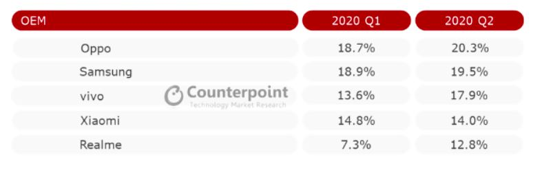 oppo-beats-samsung-in-market-share-for-q2-2020