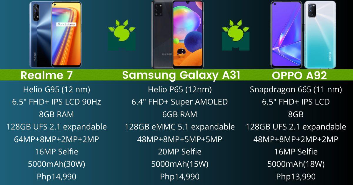 realme-7-vs-samsung-galaxy-a31-vs-oppo-a92-under-p15000-phones