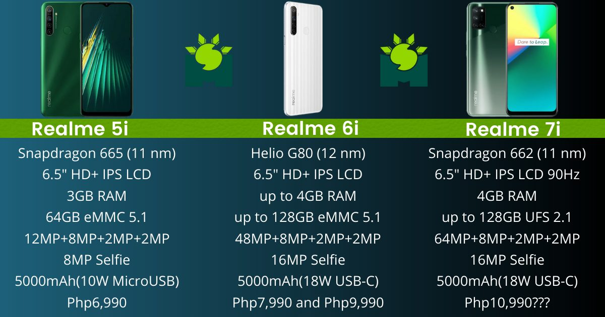 realme-5i-vs-realme-6i-vs-realme-7i-three-phones-in-1-year