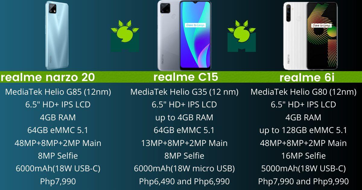 realme-narzo-20-vs-c15-vs-6i-specs-comparison-as-incremental-as-it-gets
