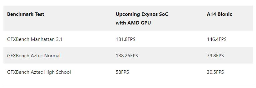 exynos-amd-gpu-almost-50-faster-than-apple-a14-bionic-benchmark-suggests