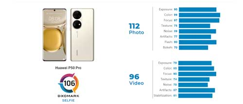 Huawei-P50-Pro-Rate
