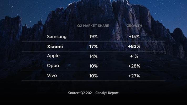 xiaomi brand mobile no 2 phone maker 2021